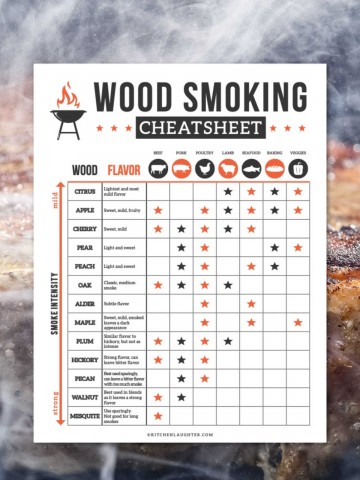 nice juicy steak on the grill surrounded by a billowing smoke and overlaid with the wood smoking worksheet.