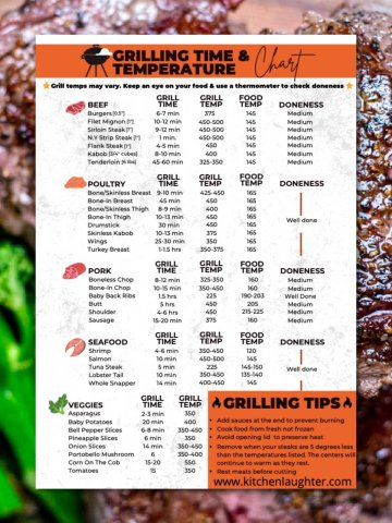 grilling time and temperature chart on a background of grilled steak.